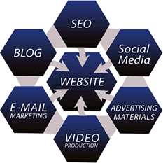 Digital Marketing Your Website